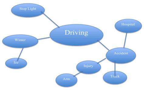 Topics for narration essay